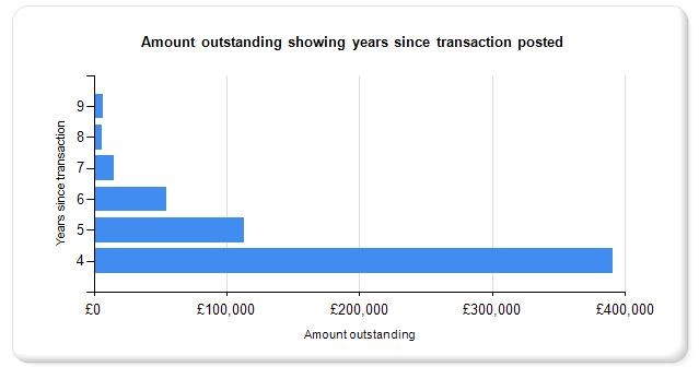 Sample 'on hold' council revenue chart